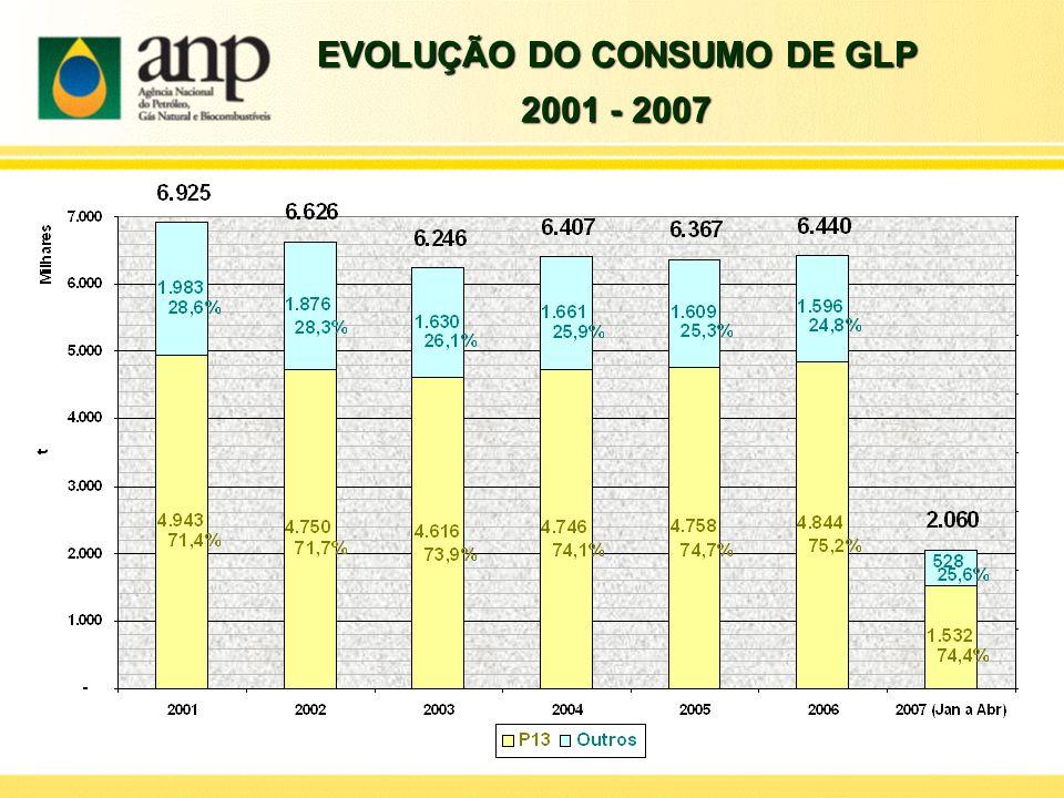 EVOLUÇÃO DO CONSUMO DE GLP 2001 - 2007