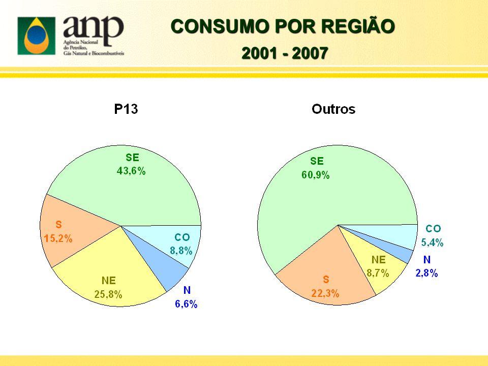 CONSUMO POR REGIÃO 2001 - 2007 2001 - 2007
