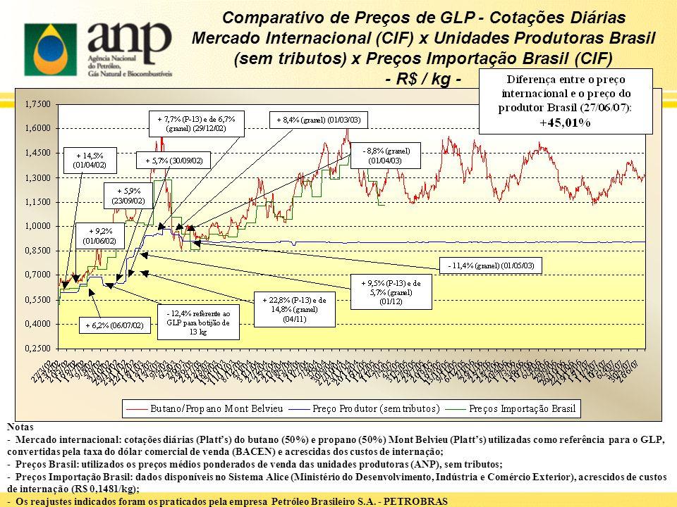 Comparativo de Preços de GLP - Cotações Diárias Mercado Internacional (CIF) x Unidades Produtoras Brasil (sem tributos) x Preços Importação Brasil (CI