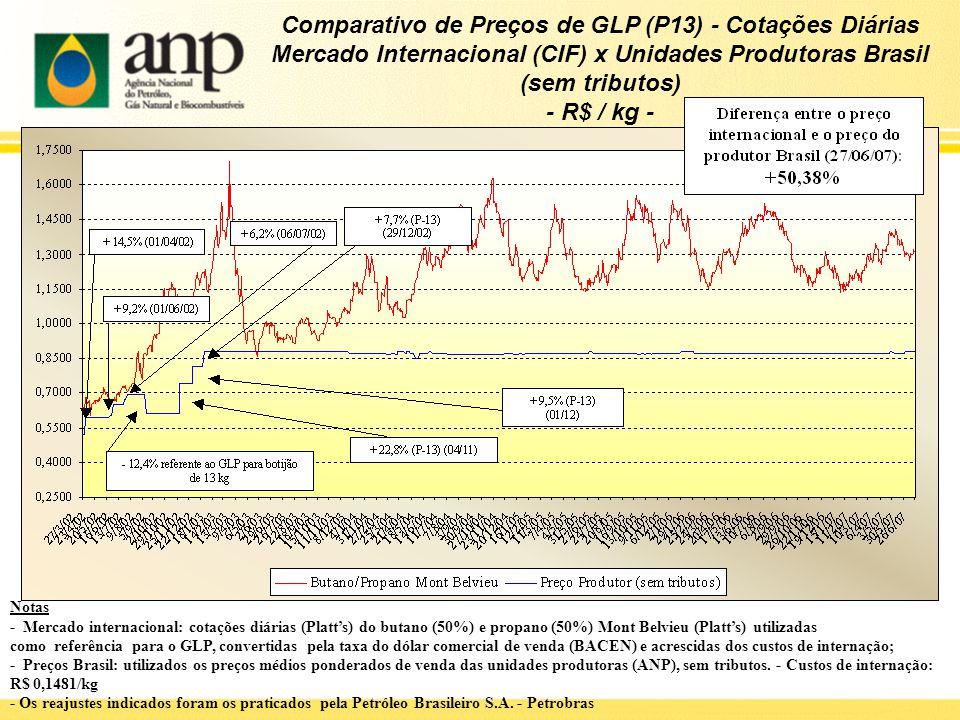Comparativo de Preços de GLP (P13) - Cotações Diárias Mercado Internacional (CIF) x Unidades Produtoras Brasil (sem tributos) - R$ / kg - Notas - Merc