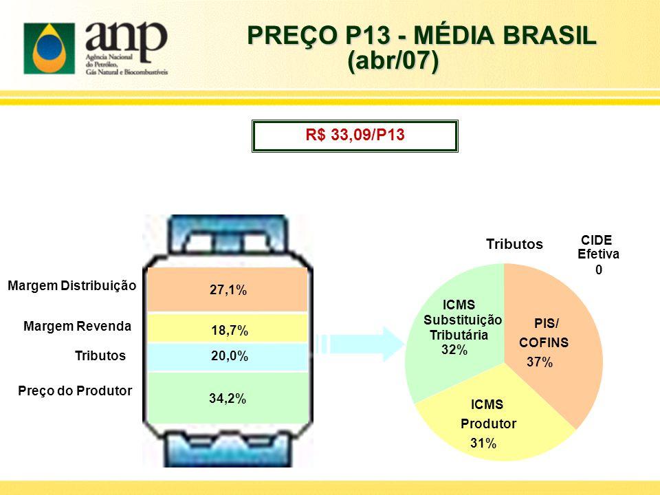 R$ 33,09/P13 ICMS Substituição Tributária 32% ICMS Produtor 31% PIS/ COFINS 37% CIDE Efetiva 0 Preço do Produtor Tributos Margem Revenda Margem Distri