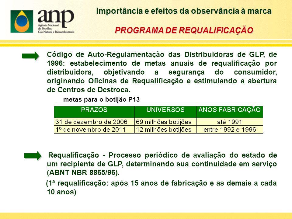 Código de Auto-Regulamentação das Distribuidoras de GLP, de 1996: estabelecimento de metas anuais de requalificação por distribuidora, objetivando a s