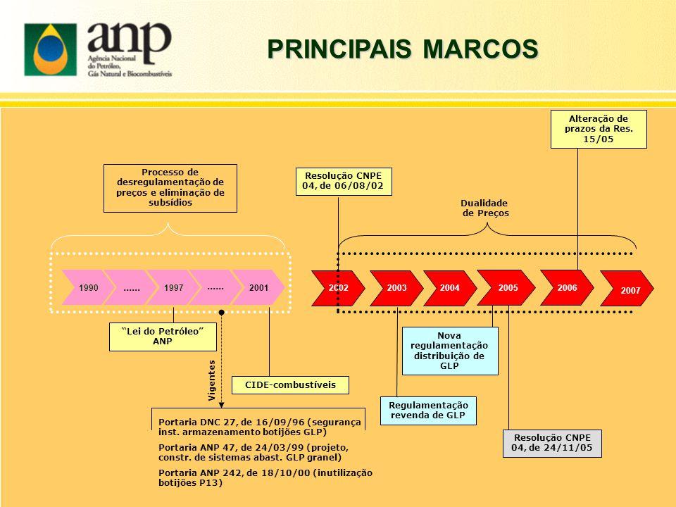 """2002...... """"Lei do Petróleo"""" ANP 1997 200419902001 Regulamentação revenda de GLP Resolução CNPE 04, de 06/08/02 CIDE-combustíveis...... 2003 Resolução"""
