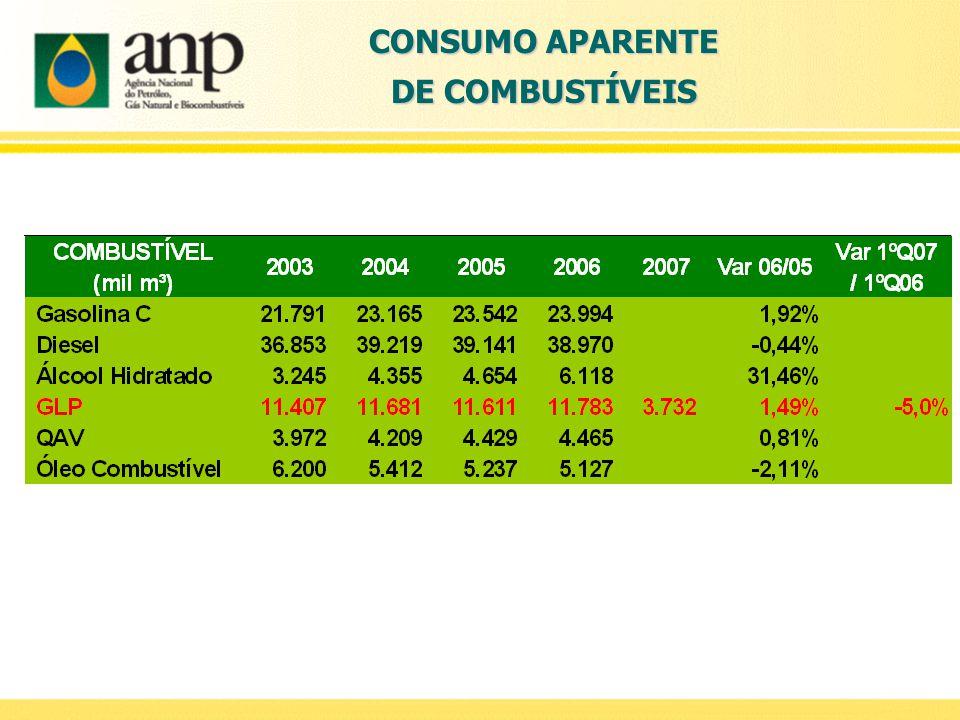 CONSUMO APARENTE DE COMBUSTÍVEIS