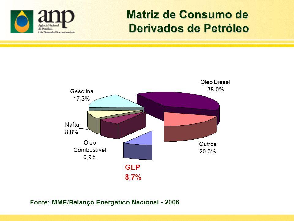 GLP 8,7% Óleo Combustível 6,9% Gasolina 17,3% Óleo Diesel 38,0% Outros 20,3% Nafta 8,8% Matriz de Consumo de Derivados de Petróleo Derivados de Petról