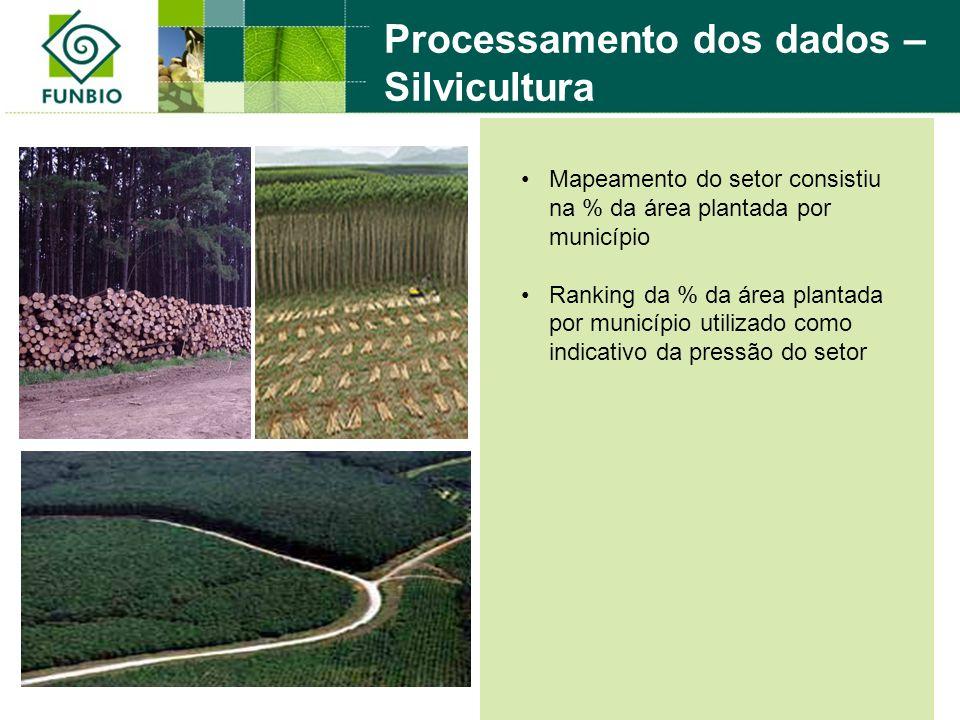 Processamento dos dados – Silvicultura Mapeamento do setor consistiu na % da área plantada por município Ranking da % da área plantada por município utilizado como indicativo da pressão do setor