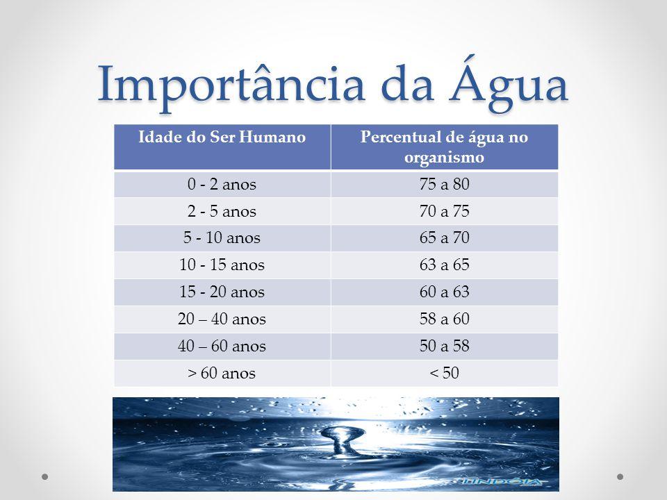 Importância da Água Idade do Ser HumanoPercentual de água no organismo 0 - 2 anos75 a 80 2 - 5 anos70 a 75 5 - 10 anos65 a 70 10 - 15 anos63 a 65 15 -