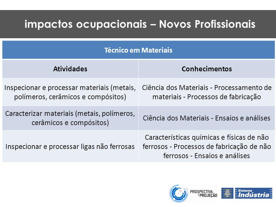 Inserção ou atualização curricular de cursos técnicos de metalurgia com unidades curriculares sobre Métodos de Planejamento e Desenvolvimento de Projetos (PMBOK) e ferramentas de logística.
