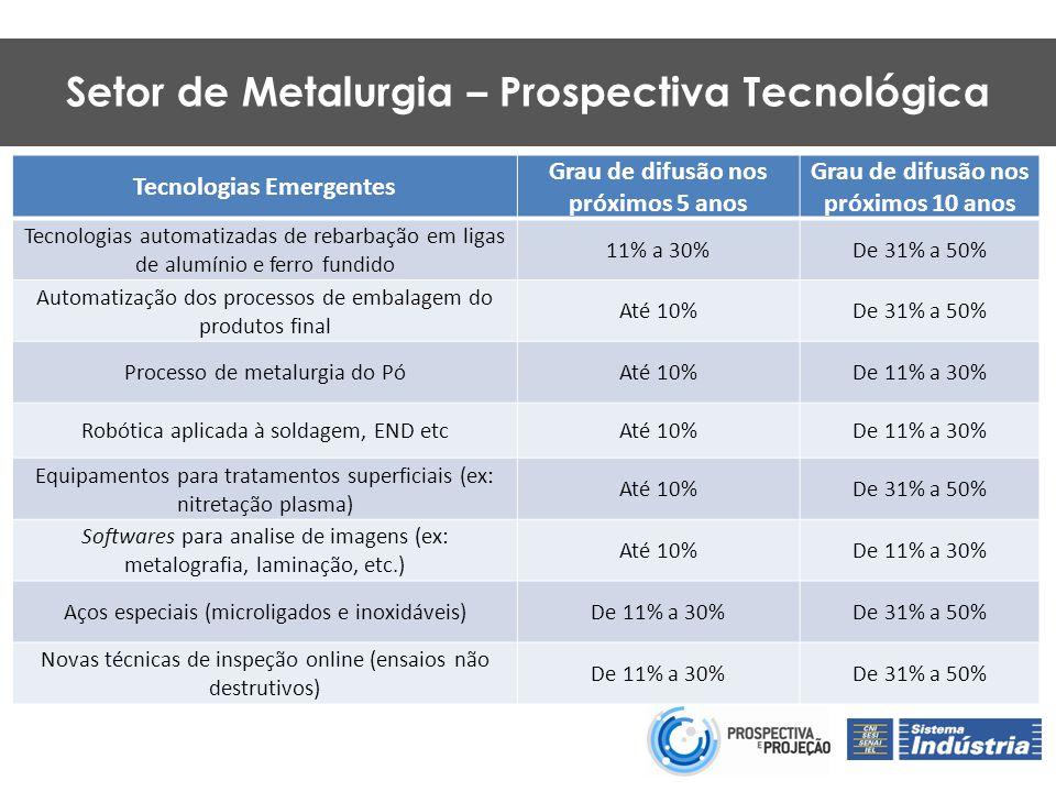 Tecnologias Emergentes Grau de difusão nos próximos 5 anos Grau de difusão nos próximos 10 anos Tecnologias automatizadas de rebarbação em ligas de alumínio e ferro fundido 11% a 30%De 31% a 50% Automatização dos processos de embalagem do produtos final Até 10%De 31% a 50% Processo de metalurgia do PóAté 10%De 11% a 30% Robótica aplicada à soldagem, END etcAté 10%De 11% a 30% Equipamentos para tratamentos superficiais (ex: nitretação plasma) Até 10%De 31% a 50% Softwares para analise de imagens (ex: metalografia, laminação, etc.) Até 10%De 11% a 30% Aços especiais (microligados e inoxidáveis)De 11% a 30%De 31% a 50% Novas técnicas de inspeção online (ensaios não destrutivos) De 11% a 30%De 31% a 50% Setor de Metalurgia – Prospectiva Tecnológica