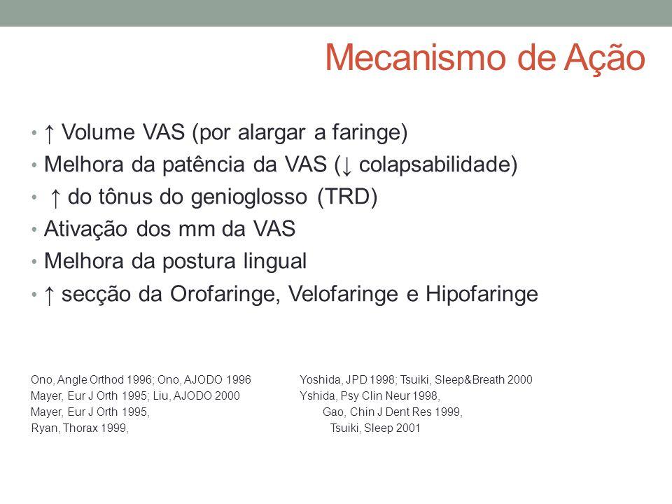 Mecanismo de Ação ↑ Volume VAS (por alargar a faringe) Melhora da patência da VAS (↓ colapsabilidade) ↑ do tônus do genioglosso (TRD) Ativação dos mm