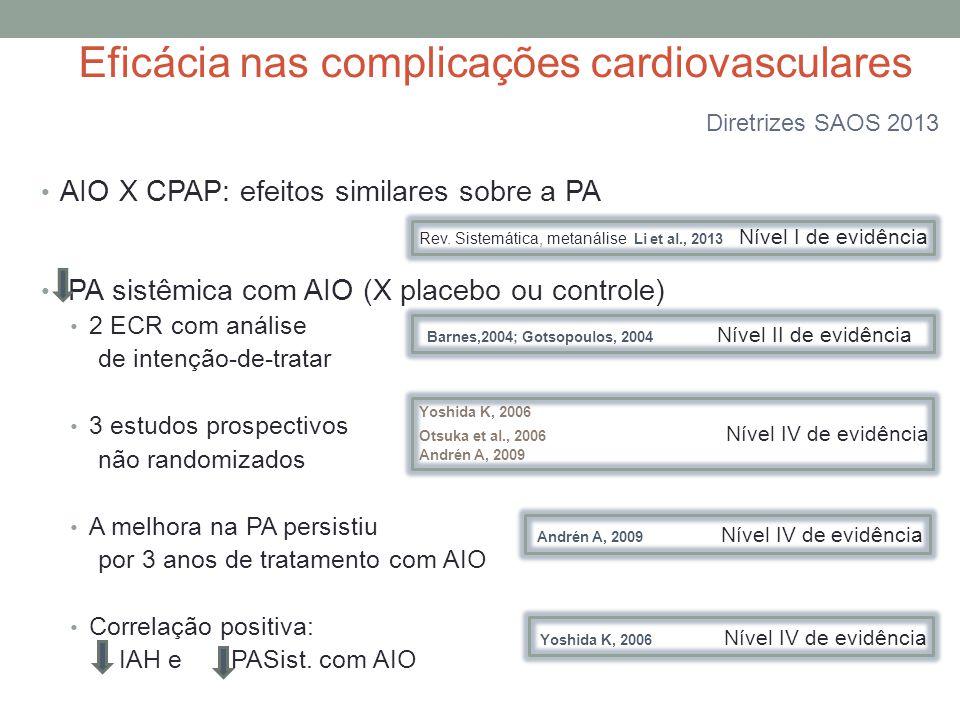 AIO X CPAP: efeitos similares sobre a PA PA sistêmica com AIO (X placebo ou controle) 2 ECR com análise de intenção-de-tratar 3 estudos prospectivos n
