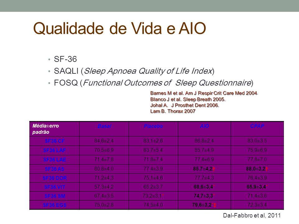 Qualidade de Vida e AIO Média±erro padrão BasalPlaceboAIOCPAP SF36 CF84,6±2,483,1±2,686,8±2,483,0±3,5 SF36 LAF70,5±6,983,7±5,485,7±4,975,9±6,9 SF36 LA