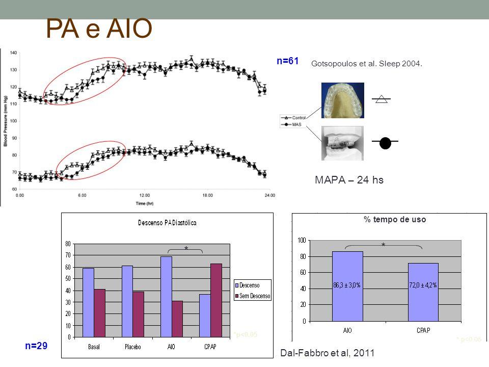Gotsopoulos et al. Sleep 2004. n=61 MAPA – 24 hs Dal-Fabbro et al, 2011 * *p<0.05 * % tempo de uso PA e AIO n=29