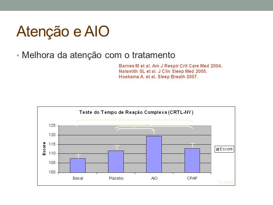 *p<0.05 * * * * Atenção e AIO Melhora da atenção com o tratamento Barnes M et al. Am J Respir Crit Care Med 2004. Naismith SL et al. J Clin Sleep Med