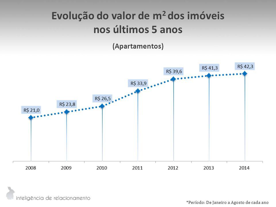 Evolução do valor de m 2 dos imóveis nos últimos 5 anos (Apartamentos) *Período: De Janeiro a Agosto de cada ano