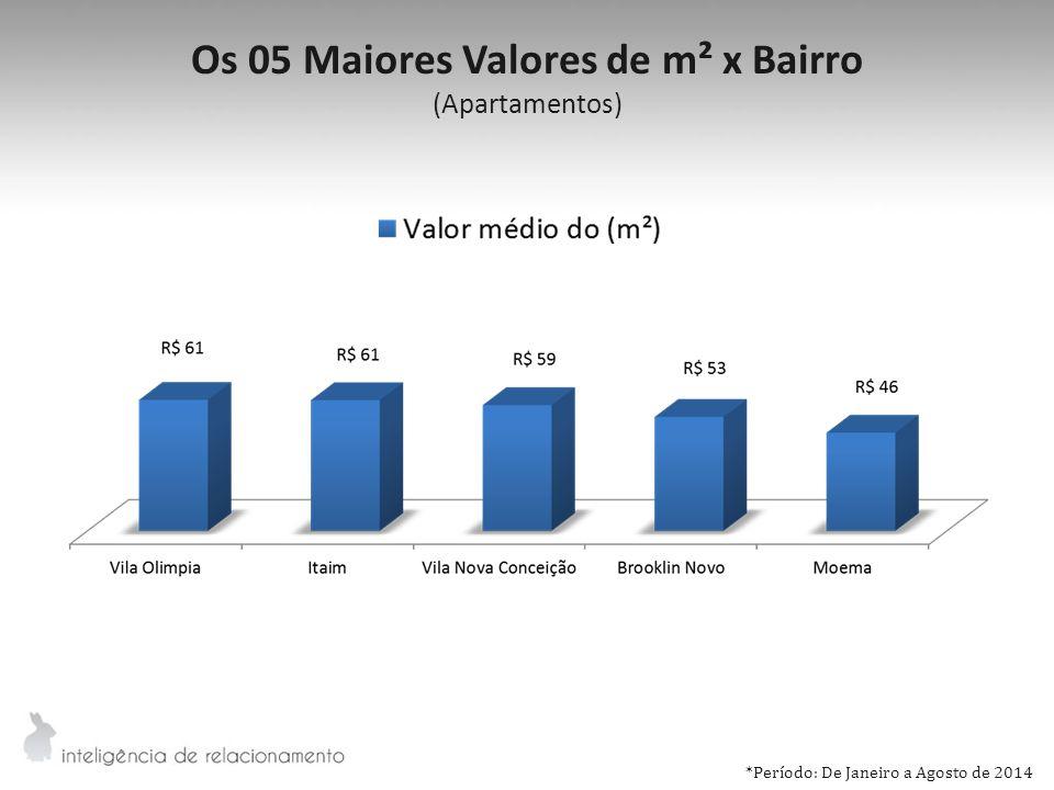 Os 05 Maiores Valores de m² x Bairro (Apartamentos) *Período: De Janeiro a Agosto de 2014