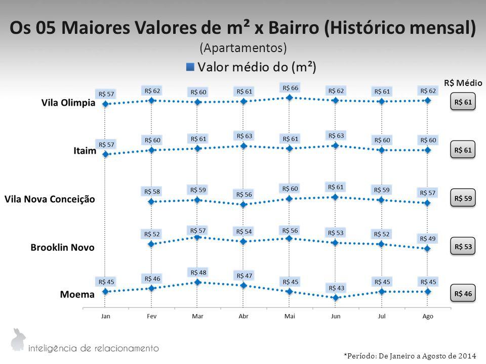 Os 05 Maiores Valores de m² x Bairro (Histórico mensal) (Apartamentos) R$ Médio