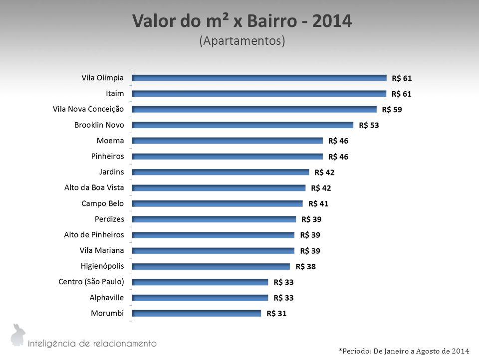 Valor do m² x Bairro - 2014 (Apartamentos) *Período: De Janeiro a Agosto de 2014