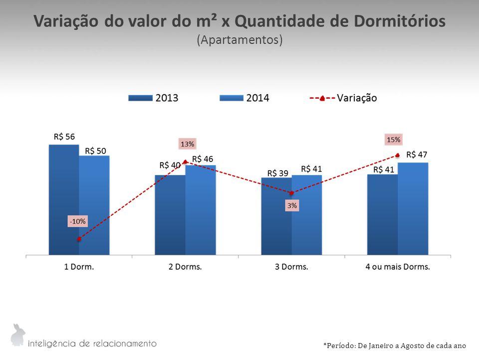 Variação do valor do m² x Quantidade de Dormitórios (Apartamentos) *Período: De Janeiro a Agosto de cada ano