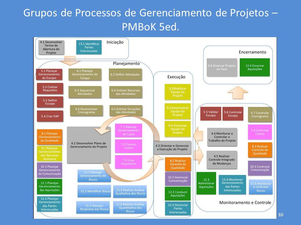 Grupos de Processos de Gerenciamento de Projetos – PMBoK 5ed. 10