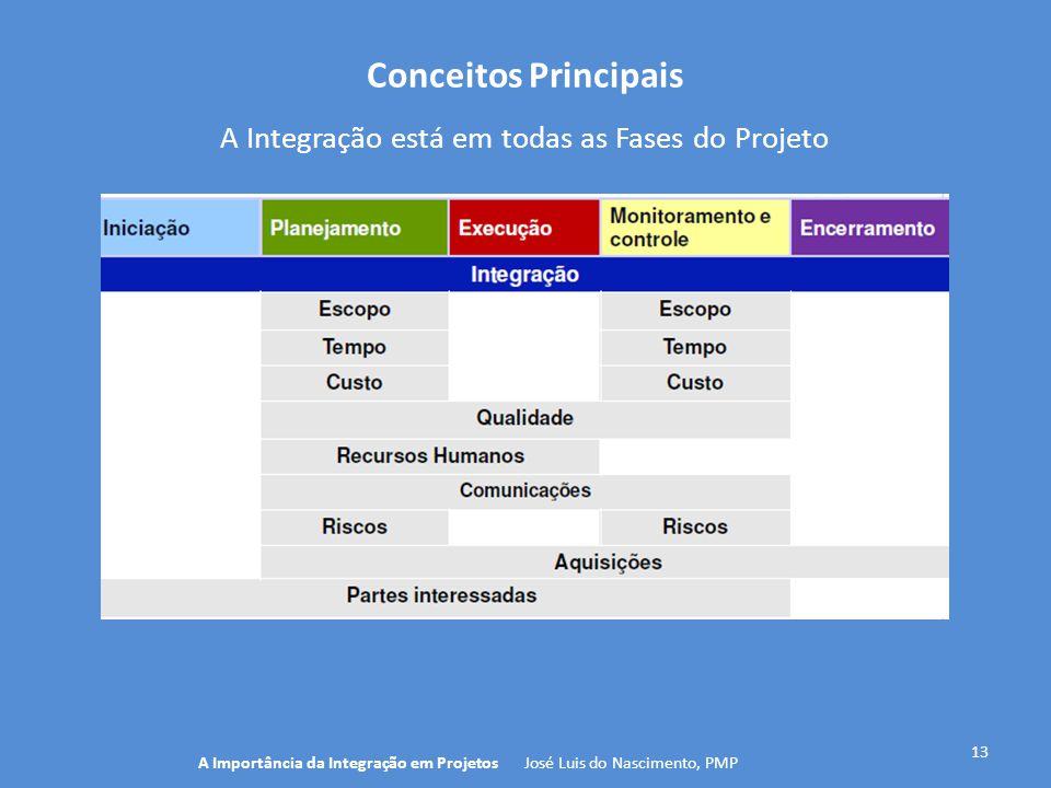 Conceitos Principais 13 A Importância da Integração em Projetos José Luis do Nascimento, PMP A Integração está em todas as Fases do Projeto