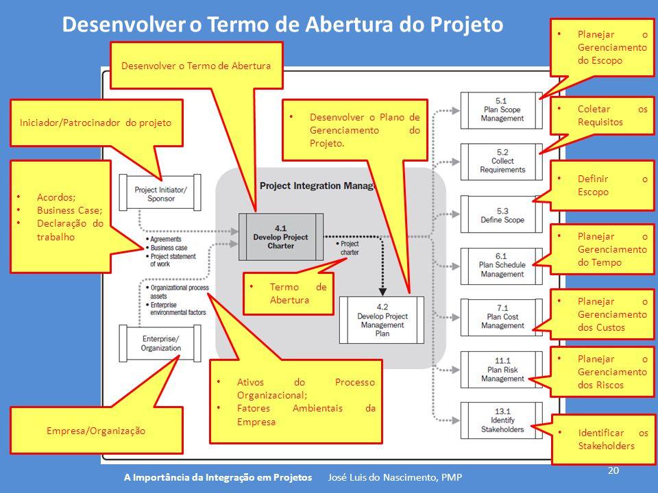 Desenvolver o Termo de Abertura do Projeto 20 A Importância da Integração em Projetos José Luis do Nascimento, PMP Iniciador/Patrocinador do projeto D