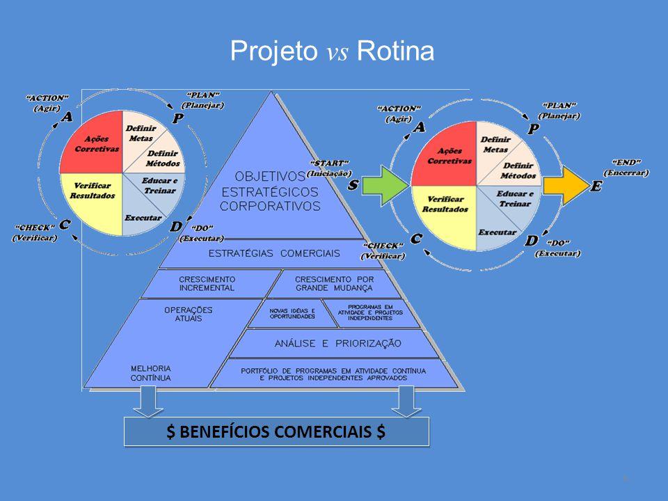 Desenvolver o Termo de Abertura do Projeto: Entradas 27 Descrição do escopo do produto: Características do produto, serviço ou resultado esperado; Relação destas características e as necessidades do negócios.