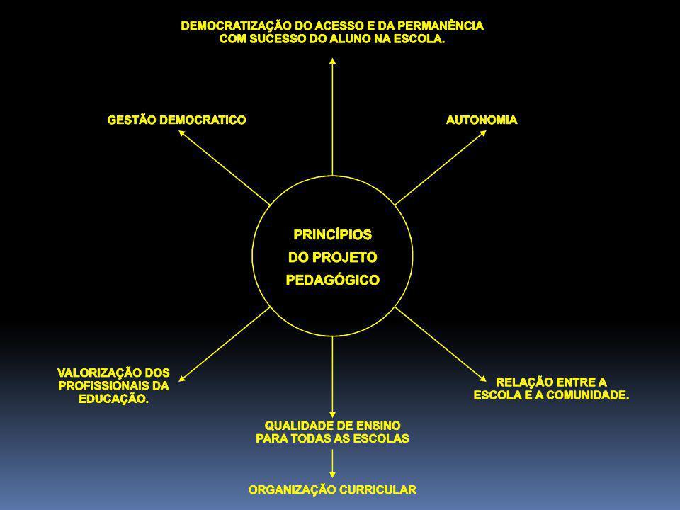 """PRINCÍPIOS NORTEADORES DO PROJETO PEDAGÓGICO art. 3º """"I. igualdade de condições para acesso e permanência na escola; II. liberdade de aprender, ensina"""