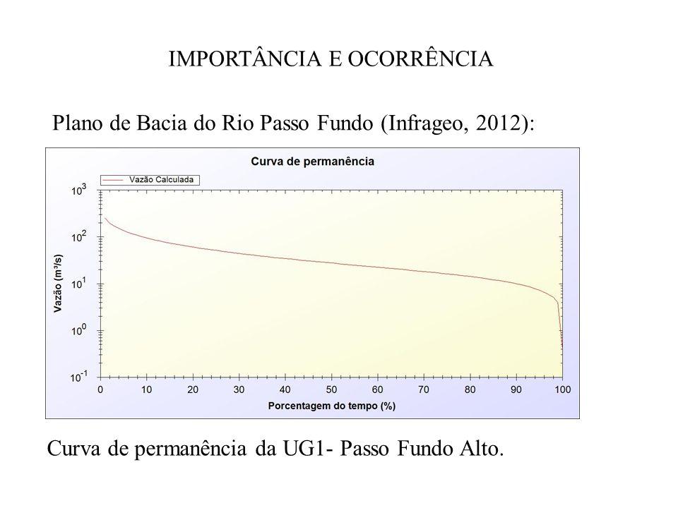 IMPORTÂNCIA E OCORRÊNCIA Plano de Bacia do Rio Passo Fundo (Infrageo, 2012): Curva de permanência da UG1- Passo Fundo Alto.