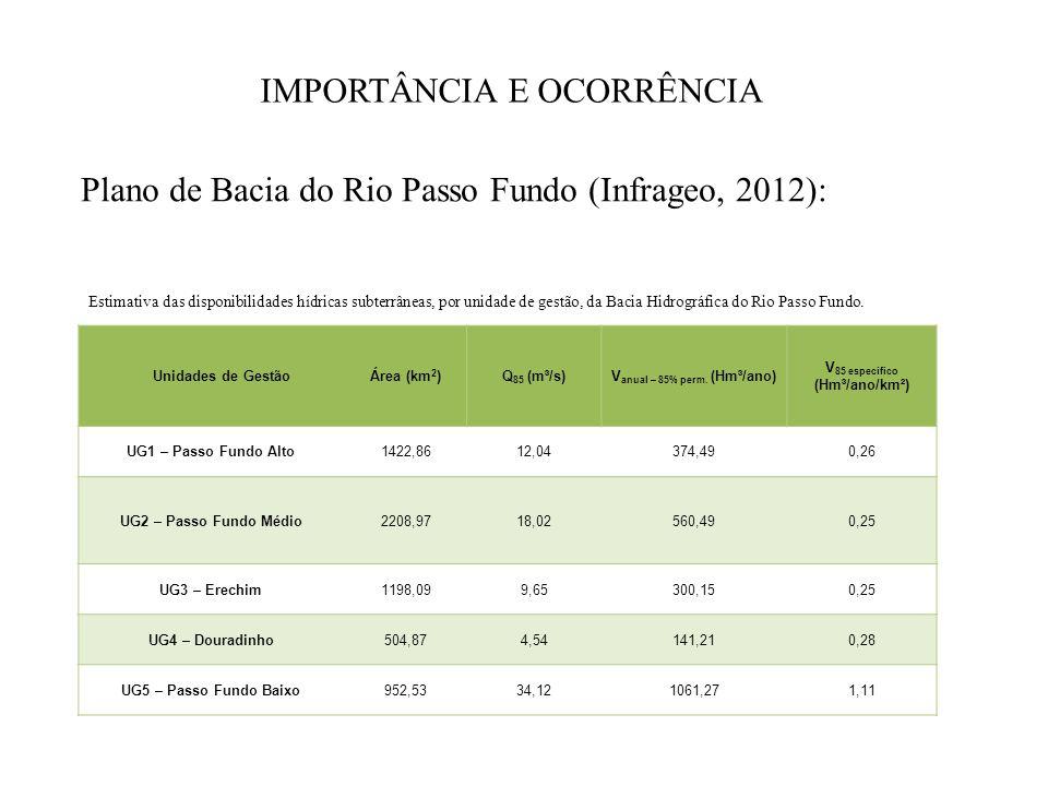 IMPORTÂNCIA E OCORRÊNCIA Plano de Bacia do Rio Passo Fundo (Infrageo, 2012): Unidades de GestãoÁrea (km 2 )Q 85 (m³/s)V anual – 85% perm. (Hm³/ano) V