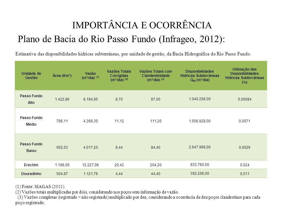 IMPORTÂNCIA E OCORRÊNCIA Plano de Bacia do Rio Passo Fundo (Infrageo, 2012): Estimativa das disponibilidades hídricas subterrâneas, por unidade de ges