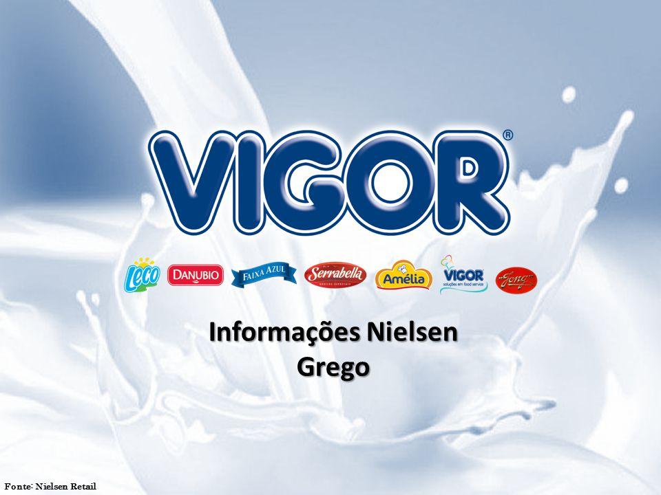 Mensagens - Chave Importância do mercado de Grego já é maior que funcionais em SP e segue a mesma tendência para as demais áreas; A categoria de Grego é mais rentável que as demais categorias de iogurte  Maior Cash Margem.