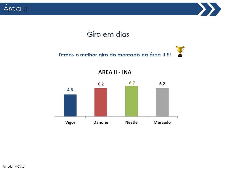 Área II Total Brasil Giro em dias Temos o melhor giro do mercado na área II !!! Periodo: MOV´14.