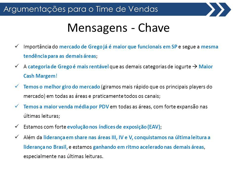 Área III Total Brasil Importância de Mercado Grego vs Funcionais