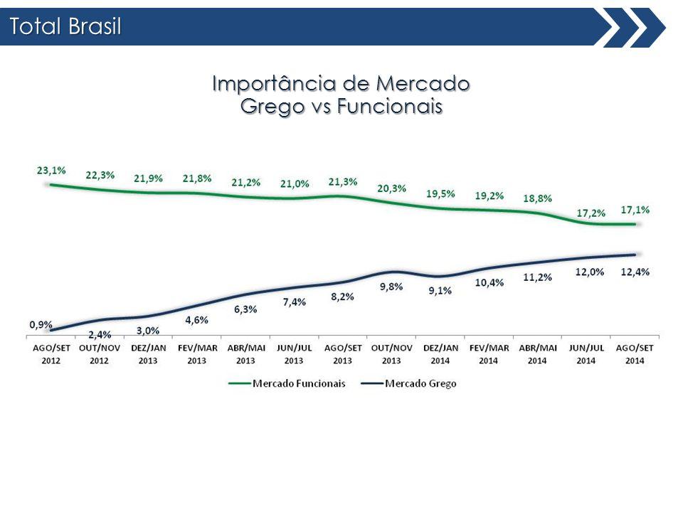 Total Brasil Importância de Mercado Grego vs Funcionais