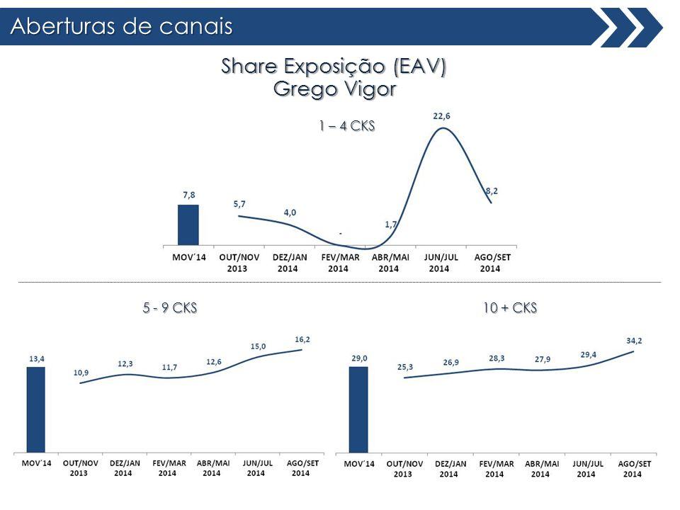 Aberturas de canais Share Exposição (EAV) Grego Vigor 1 – 4 CKS 10 + CKS 5 - 9 CKS