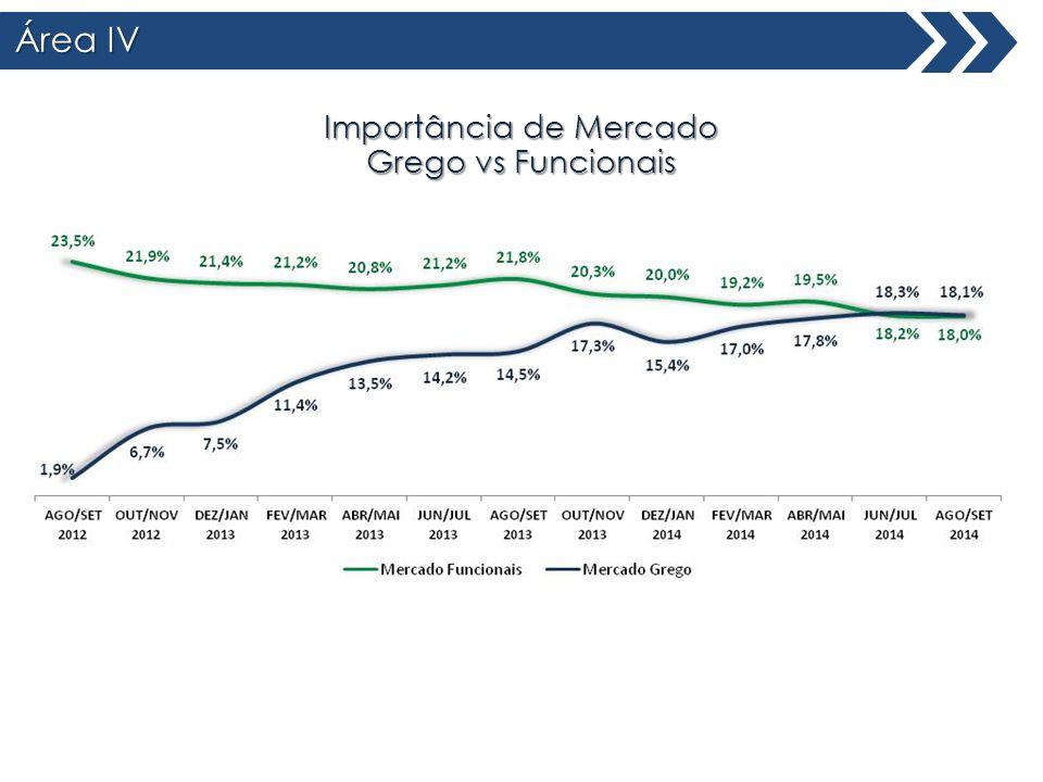 Área IV Total Brasil Importância de Mercado Grego vs Funcionais