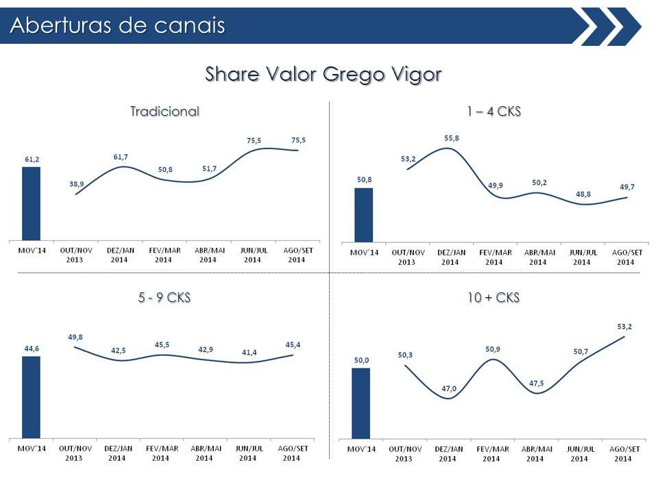 Aberturas de canais Share Valor Grego Vigor Tradicional 1 – 4 CKS 10 + CKS 5 - 9 CKS