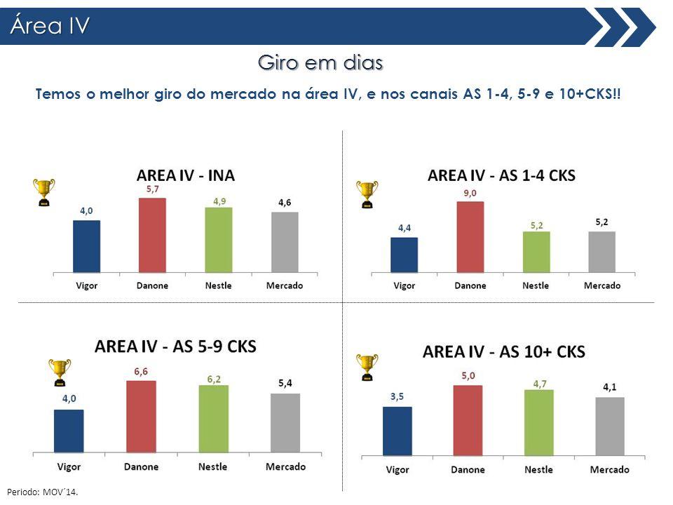 Área IV Total Brasil Giro em dias Temos o melhor giro do mercado na área IV, e nos canais AS 1-4, 5-9 e 10+CKS!! Periodo: MOV´14.