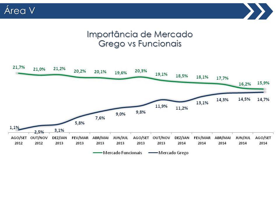 Área V Total Brasil Importância de Mercado Grego vs Funcionais