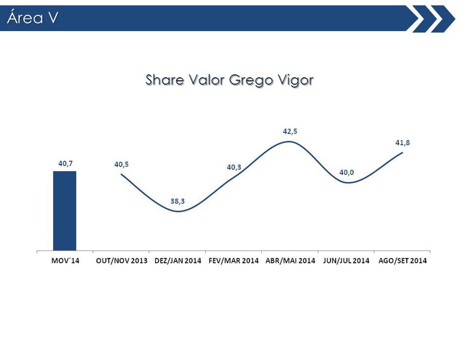 Área V Total Brasil Share Valor Grego Vigor
