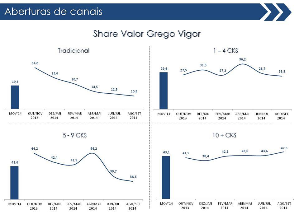 Aberturas de canais Share Valor Grego Vigor 1 – 4 CKS 10 + CKS 5 - 9 CKS Tradicional