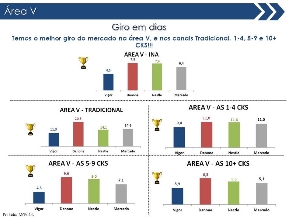 Área V Total Brasil Giro em dias Temos o melhor giro do mercado na área V, e nos canais Tradicional, 1-4, 5-9 e 10+ CKS!!! Periodo: MOV´14.