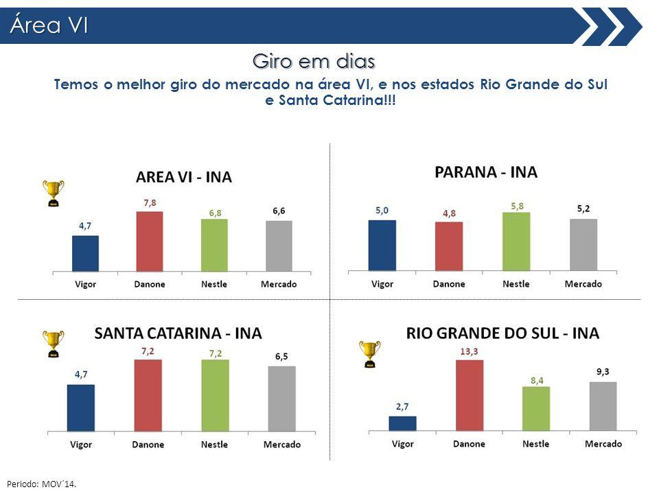 Área VI Total Brasil Giro em dias Temos o melhor giro do mercado na área VI, e nos estados Rio Grande do Sul e Santa Catarina!!! Periodo: MOV´14.