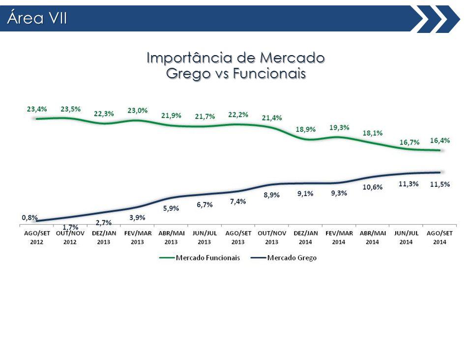 Área VII Total Brasil Importância de Mercado Grego vs Funcionais
