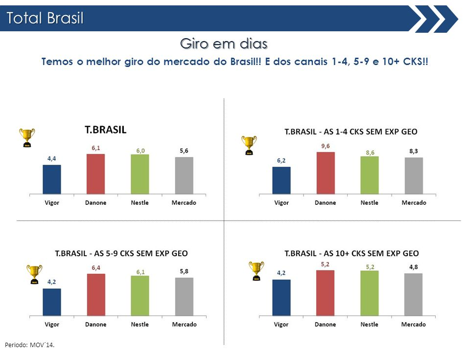 Total Brasil Giro em dias Temos o melhor giro do mercado do Brasil!! E dos canais 1-4, 5-9 e 10+ CKS!! Periodo: MOV´14.