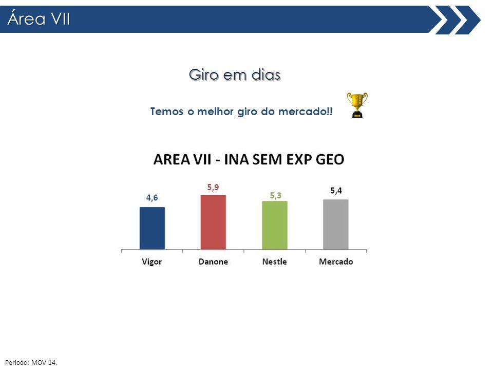 Área VII Total Brasil Giro em dias Temos o melhor giro do mercado!! Periodo: MOV´14.
