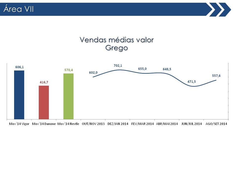 Área VII Total Brasil Vendas médias valor Grego