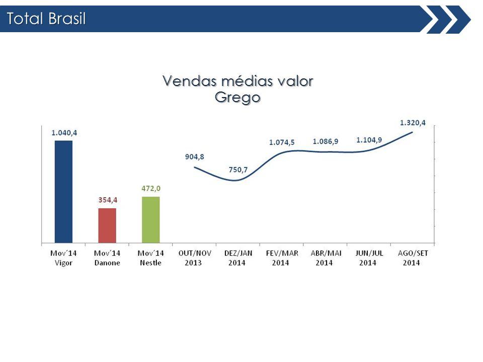 Área II Total Brasil Share Valor Grego Vigor