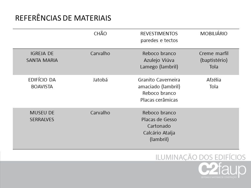 REFERÊNCIAS DE MATERIAIS CHÃOREVESTIMENTOS paredes e tectos MOBILIÁRIO IGREJA DE SANTA MARIA CarvalhoReboco branco Azulejo Viúva Lamego (lambril) Crem